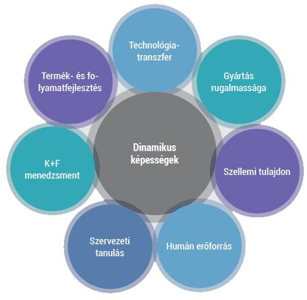 dinamikus képességek - innováció az alkotás útja - deák csaba